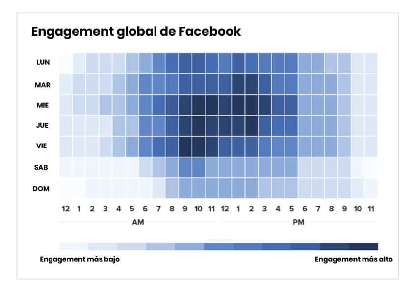 Horas de mayor engagement Facebook