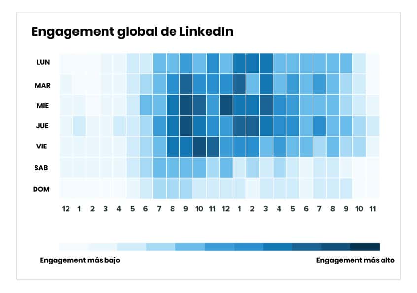 Horas de mayor engagement LinkedIn