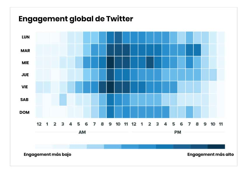 Horas de mayor engagement Twitter